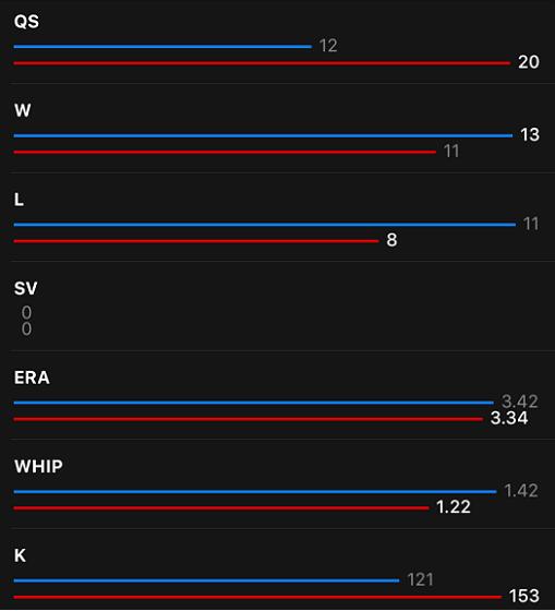 chen vs gallardo stats edited